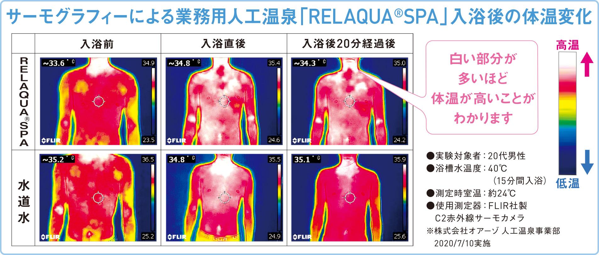 人工温泉の体温変化